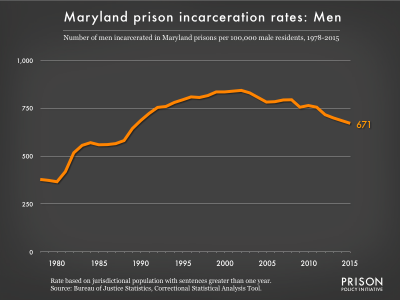 Graph showing the incarceration rate for men in Maryland state prisons. In 1978, there were 378 men incarcerated per 100,000 men in Maryland. By 2015, the men's incarceration rate in Maryland was 671 per 100,000 men in Maryland.