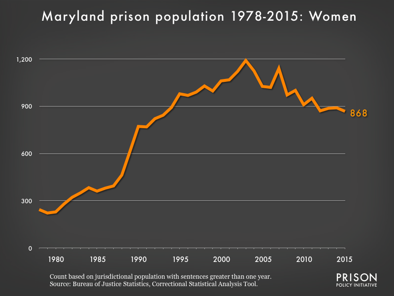 Graph showing the number of women in Maryland state prisons from 1978 to 2015. In 1978, there were 244 women in Maryland state prisons. By 2015, the number of women in prison had grown to 868.