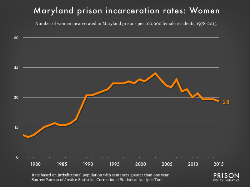 Graph showing the incarceration rate for women in Maryland state prisons. In 1978, there were 11 women incarcerated per 100,000 women in Maryland. By 2015, the women's incarceration rate in Maryland was 28 per 100,000 women in Maryland.