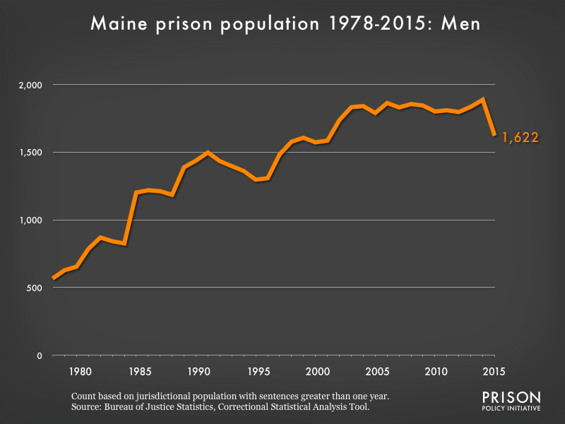 Graph showing the number of men in Maine state prisons from 1978 to 2,015. In 1978, there were 567 men in Maine state prisons. By 2015, the number of men in prison had grown to 1,622.