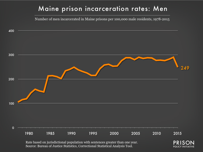 Graph showing the incarceration rate for men in Maine state prisons. In 1978, there were 105 men incarcerated per 100,000 men in Maine. By 2015, the men's incarceration rate in Maine was 249 per 100,000 men in Maine.