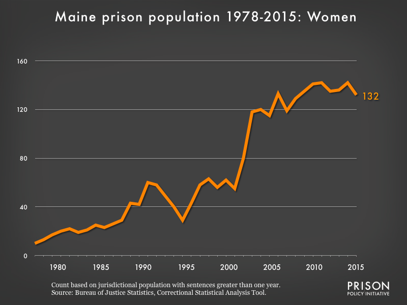 Graph showing the number of women in Maine state prisons from 1978 to 2015. In 1978, there were 10 women in Maine state prisons. By 2015, the number of women in prison had grown to 132.
