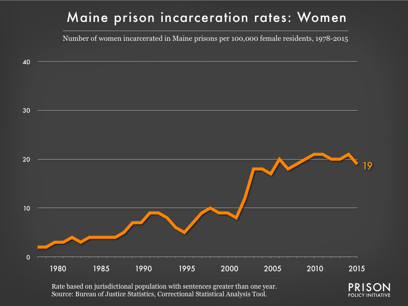Graph showing the incarceration rate for women in Maine state prisons. In 1978, there were 2 women incarcerated per 100,000 women in Maine. By 2015, the women's incarceration rate in Maine was 19 per 100,000 women in Maine.