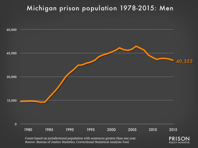 Graph showing the number of men in Michigan state prisons from 1978 to 2,015. In 1978, there were 14,323 men in Michigan state prisons. By 2015, the number of men in prison had grown to 40,355.
