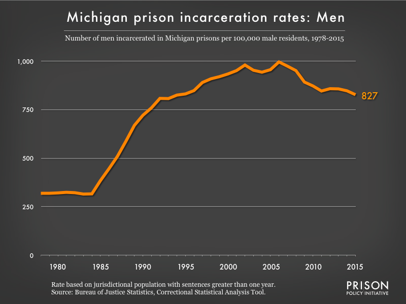 Graph showing the incarceration rate for men in Michigan state prisons. In 1978, there were 319 men incarcerated per 100,000 men in Michigan. By 2015, the men's incarceration rate in Michigan was 827 per 100,000 men in Michigan.