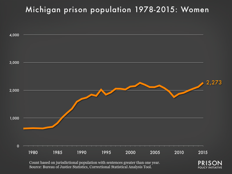 Graph showing the number of women in Michigan state prisons from 1978 to 2015. In 1978, there were 621 women in Michigan state prisons. By 2015, the number of women in prison had grown to 2,273.