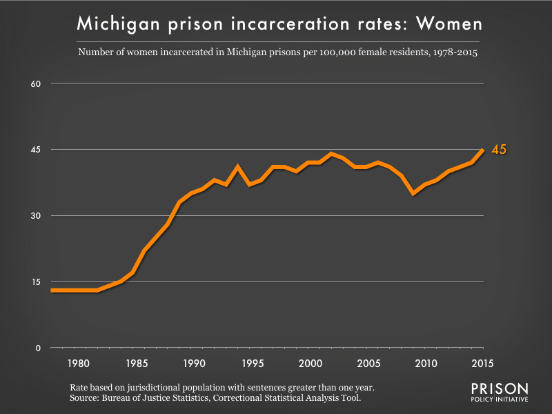 Graph showing the incarceration rate for women in Michigan state prisons. In 1978, there were 13 women incarcerated per 100,000 women in Michigan. By 2015, the women's incarceration rate in Michigan was 45 per 100,000 women in Michigan.