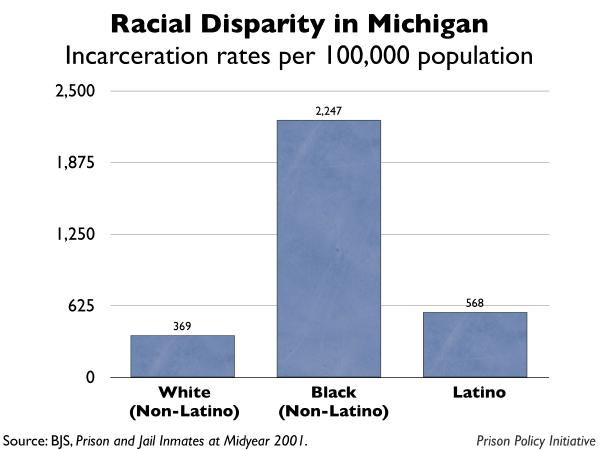 graph showing the incarceration rates by race for Michigan