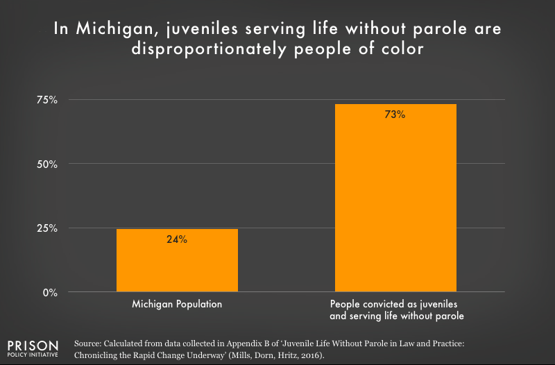 Graph shows that people of color are overrepresented in the Michigan juvenile life without parole population.