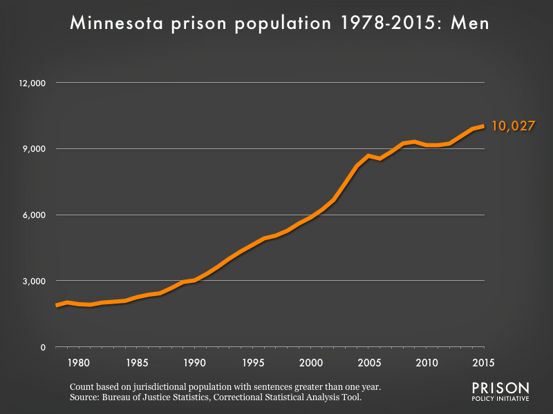 Graph showing the number of men in Minnesota state prisons from 1978 to 2,015. In 1978, there were 1,878 men in Minnesota state prisons. By 2015, the number of men in prison had grown to 10,027.