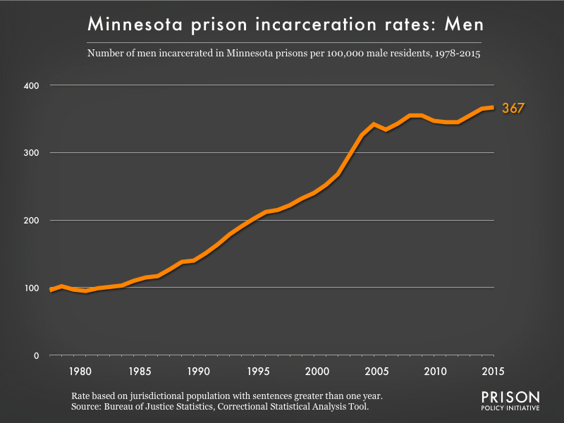 Graph showing the incarceration rate for men in Minnesota state prisons. In 1978, there were 96 men incarcerated per 100,000 men in Minnesota. By 2015, the men's incarceration rate in Minnesota was 367 per 100,000 men in Minnesota.