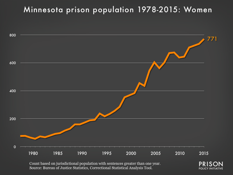 Graph showing the number of women in Minnesota state prisons from 1978 to 2015. In 1978, there were 76 women in Minnesota state prisons. By 2015, the number of women in prison had grown to 771.