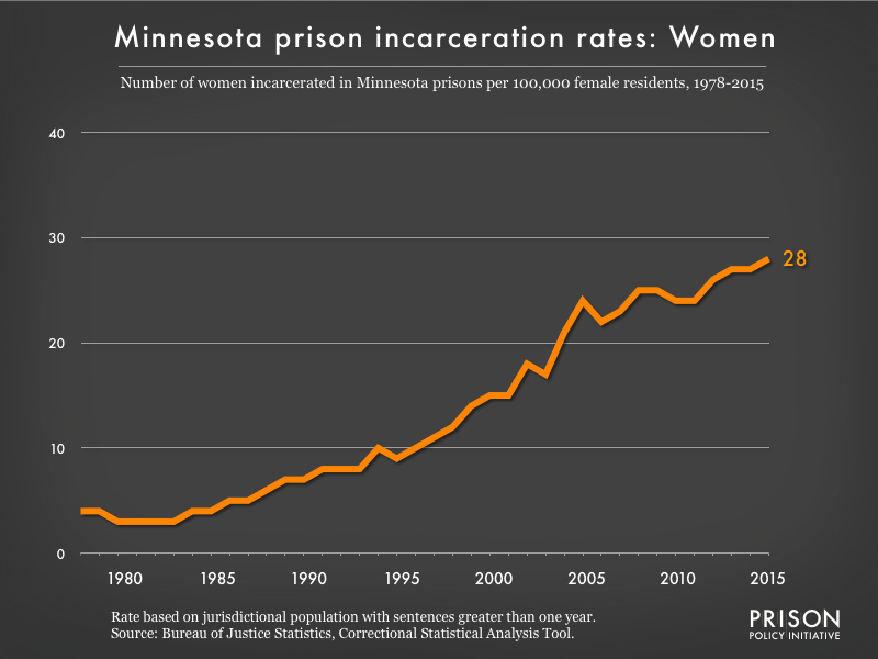 Graph showing the incarceration rate for women in Minnesota state prisons. In 1978, there were 4 women incarcerated per 100,000 women in Minnesota. By 2015, the women's incarceration rate in Minnesota was 28 per 100,000 women in Minnesota.