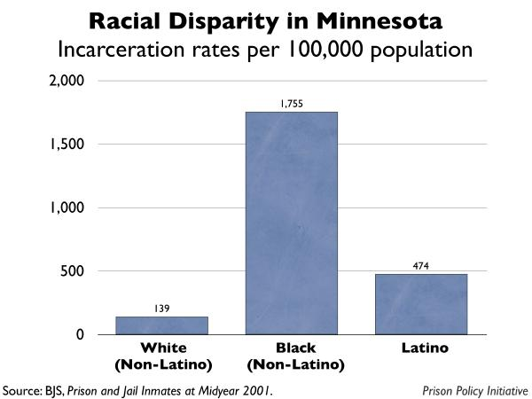 graph showing the incarceration rates by race for Minnesota