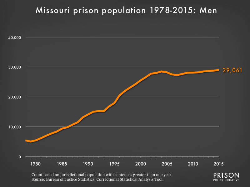Graph showing the number of men in Missouri state prisons from 1978 to 2,015. In 1978, there were 5,455 men in Missouri state prisons. By 2015, the number of men in prison had grown to 29,061.