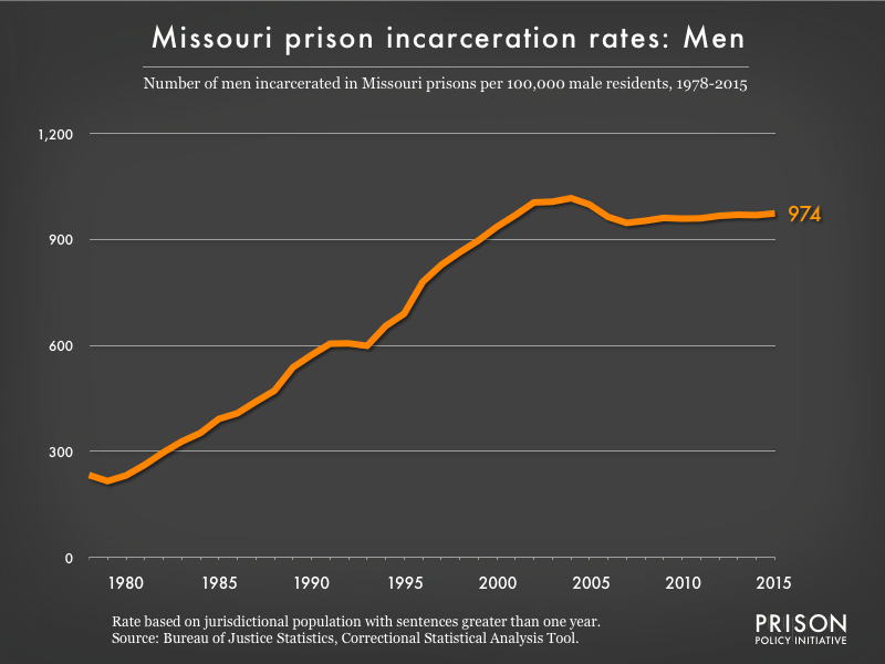 Graph showing the incarceration rate for men in Missouri state prisons. In 1978, there were 233 men incarcerated per 100,000 men in Missouri. By 2015, the men's incarceration rate in Missouri was 974 per 100,000 men in Missouri.