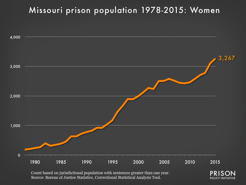 Graph showing the number of women in Missouri state prisons from 1978 to 2015. In 1978, there were 182 women in Missouri state prisons. By 2015, the number of women in prison had grown to 3,267.