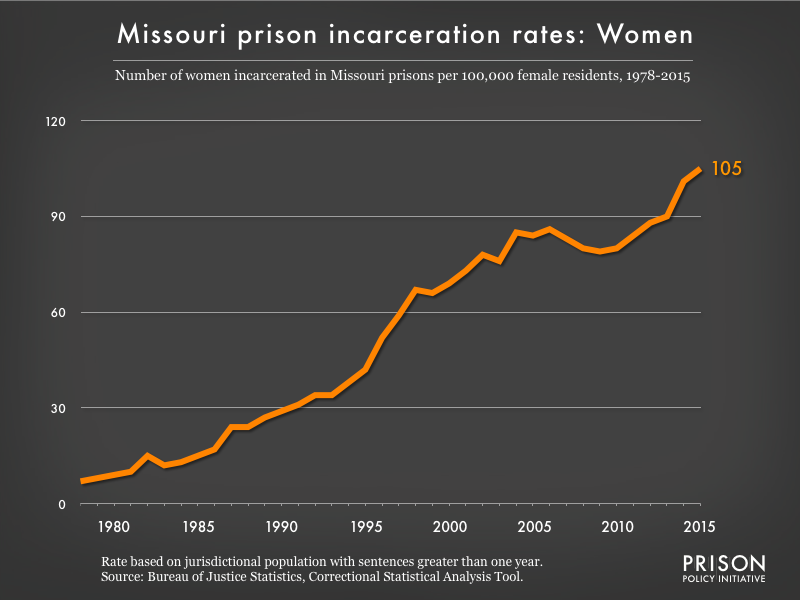 Graph showing the incarceration rate for women in Missouri state prisons. In 1978, there were 7 women incarcerated per 100,000 women in Missouri. By 2015, the women's incarceration rate in Missouri was 105 per 100,000 women in Missouri.