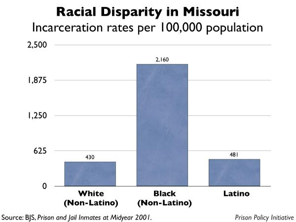 graph showing the incarceration rates by race for Missouri