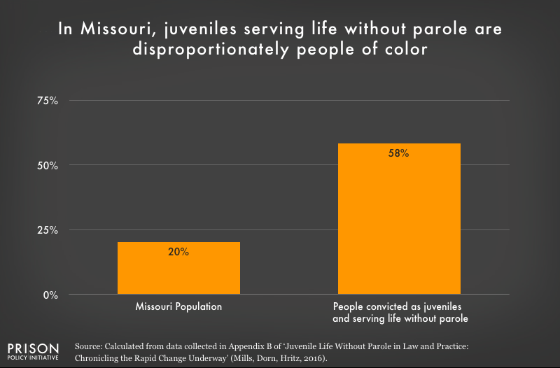 Graph shows that people of color are overrepresented in the Missouri juvenile life without parole population.