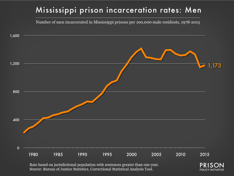 Graph showing the incarceration rate for men in Mississippi state prisons. In 1978, there were 211 men incarcerated per 100,000 men in Mississippi. By 2015, the men's incarceration rate in Mississippi was 1173 per 100,000 men in Mississippi.
