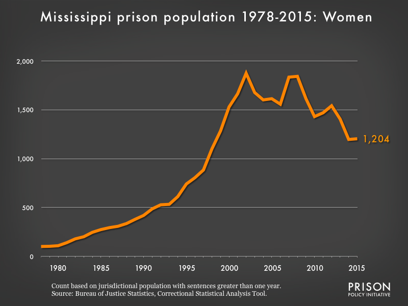 Graph showing the number of women in Mississippi state prisons from 1978 to 2015. In 1978, there were 101 women in Mississippi state prisons. By 2015, the number of women in prison had grown to 1,204.