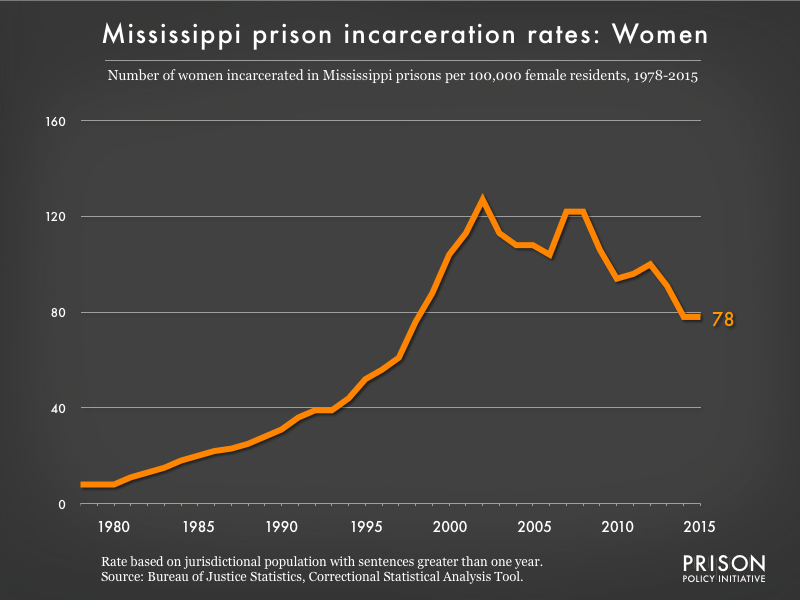 Graph showing the incarceration rate for women in Mississippi state prisons. In 1978, there were 8 women incarcerated per 100,000 women in Mississippi. By 2015, the women's incarceration rate in Mississippi was 78 per 100,000 women in Mississippi.