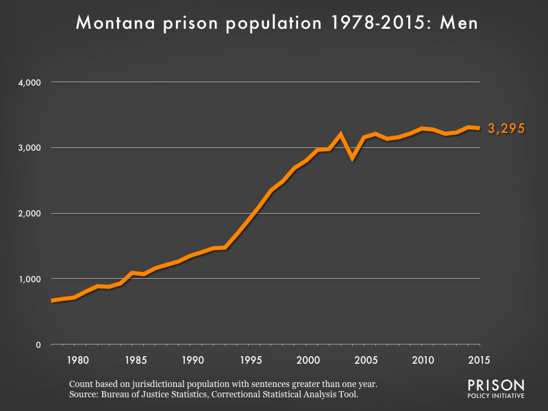 Graph showing the number of men in Montana state prisons from 1978 to 2,015. In 1978, there were 665 men in Montana state prisons. By 2015, the number of men in prison had grown to 3,295.