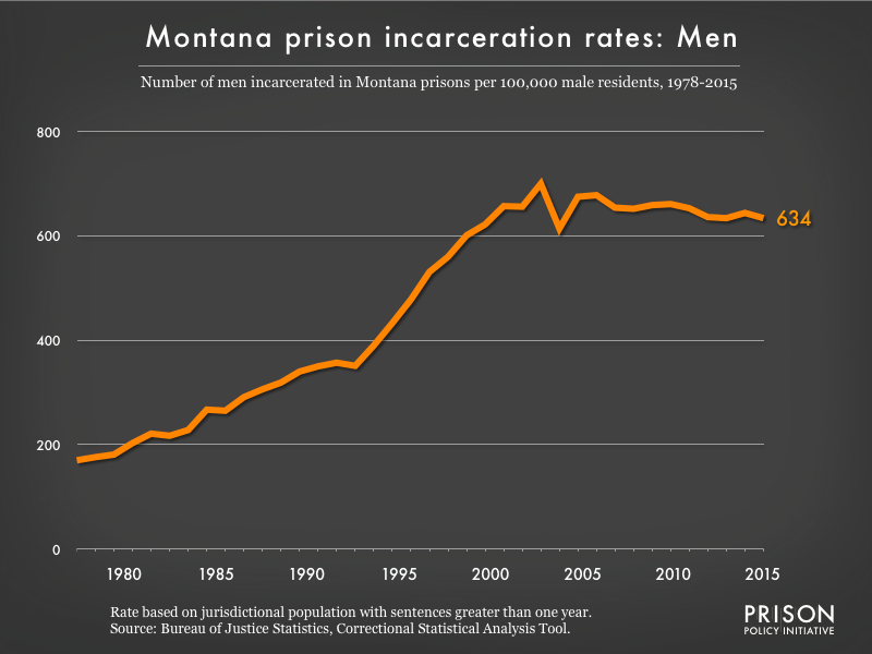 Graph showing the incarceration rate for men in Montana state prisons. In 1978, there were 170 men incarcerated per 100,000 men in Montana. By 2015, the men's incarceration rate in Montana was 634 per 100,000 men in Montana.