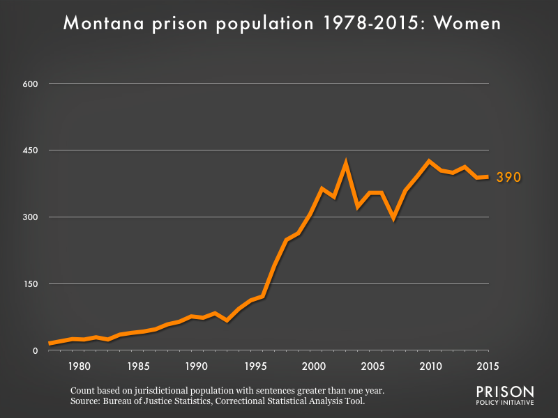 Graph showing the number of women in Montana state prisons from 1978 to 2015. In 1978, there were 15 women in Montana state prisons. By 2015, the number of women in prison had grown to 390.