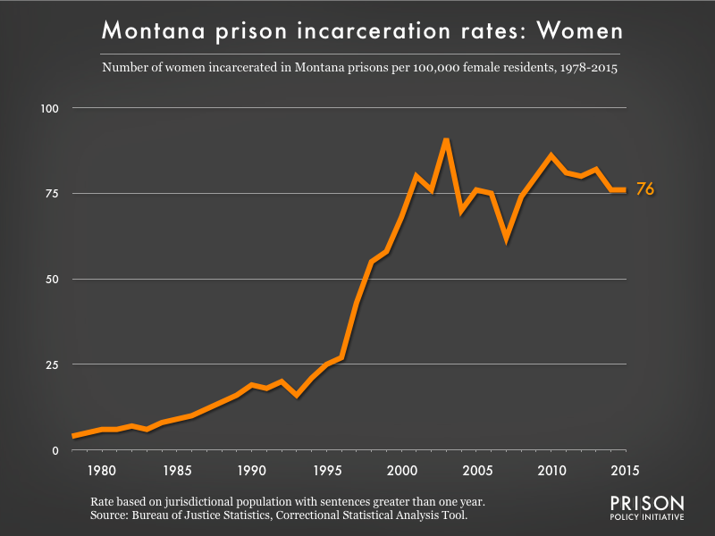 Graph showing the incarceration rate for women in Montana state prisons. In 1978, there were 4 women incarcerated per 100,000 women in Montana. By 2015, the women's incarceration rate in Montana was 76 per 100,000 women in Montana.