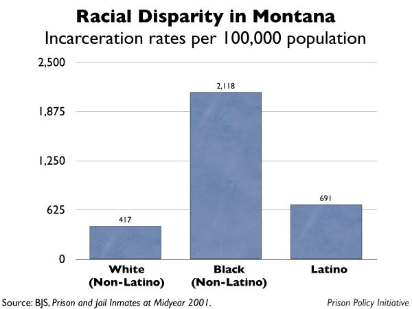 graph showing the incarceration rates by race for Montana
