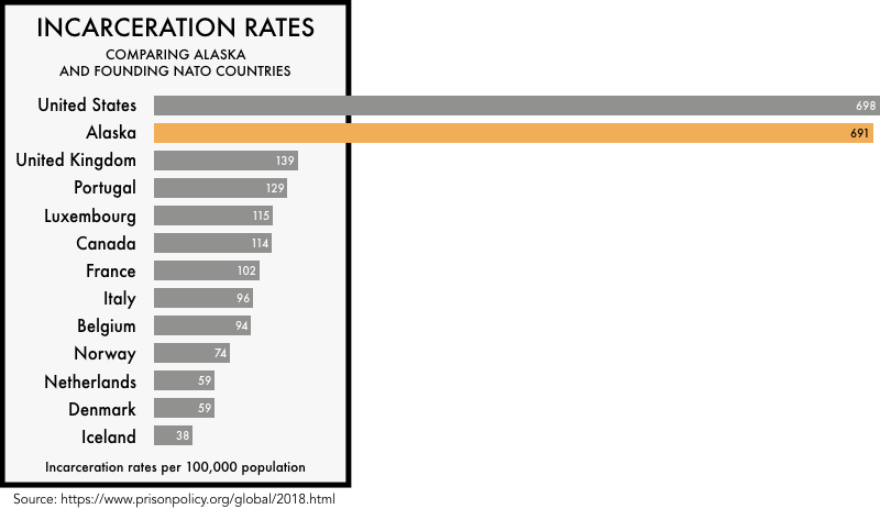 graphic comparing the incarceration rates of the founding NATO members with the incarceration rates of the United States and the state of Alaska. The incarceration rate of 698 per 100,000 for the United States and 691 for Alaska is much higher than any of the founding NATO members