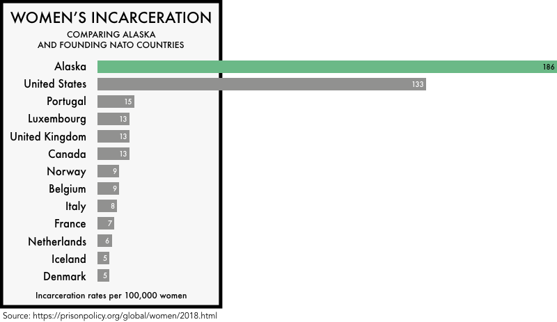 graphic comparing the incarceration rates of women the founding NATO members with the incarceration rates of women in the United States and the state of Alaska. The incarceration rate of 133 per 100,000 for the United States and 186 for Alaska is much higher than any of the founding NATO members