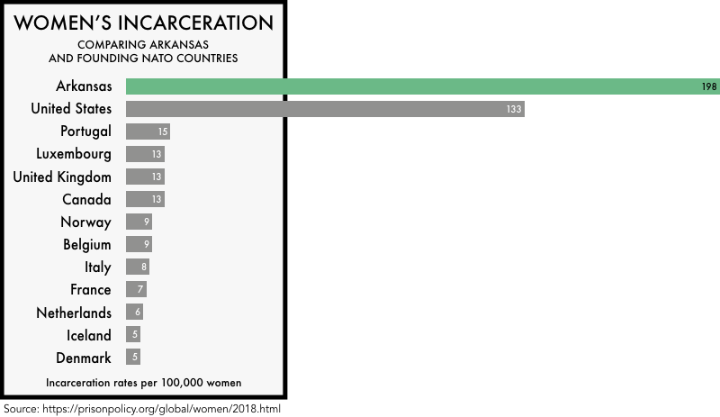 graphic comparing the incarceration rates of women the founding NATO members with the incarceration rates of women in the United States and the state of Arkansas. The incarceration rate of 133 per 100,000 for the United States and 198 for Arkansas is much higher than any of the founding NATO members