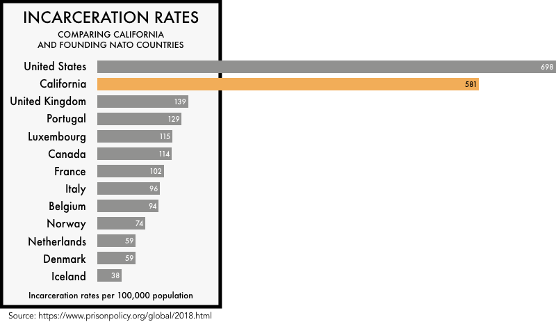 graphic comparing the incarceration rates of the founding NATO members with the incarceration rates of the United States and the state of California. The incarceration rate of 698 per 100,000 for the United States and 581 for California is much higher than any of the founding NATO members