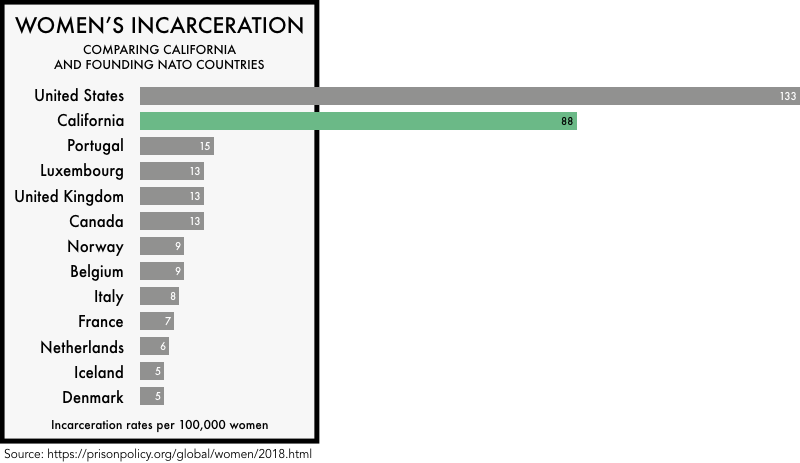 graphic comparing the incarceration rates of women the founding NATO members with the incarceration rates of women in the United States and the state of California. The incarceration rate of 133 per 100,000 for the United States and 88 for California is much higher than any of the founding NATO members