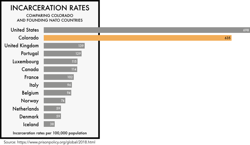 graphic comparing the incarceration rates of the founding NATO members with the incarceration rates of the United States and the state of Colorado. The incarceration rate of 698 per 100,000 for the United States and 635 for Colorado is much higher than any of the founding NATO members
