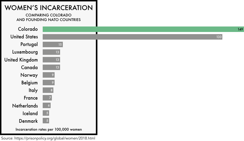 graphic comparing the incarceration rates of women the founding NATO members with the incarceration rates of women in the United States and the state of Colorado. The incarceration rate of 133 per 100,000 for the United States and 149 for Colorado is much higher than any of the founding NATO members