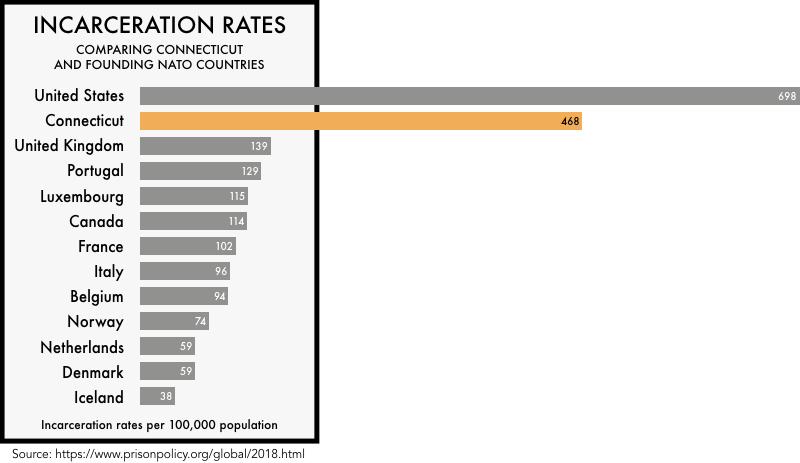 graphic comparing the incarceration rates of the founding NATO members with the incarceration rates of the United States and the state of Connecticut . The incarceration rate of 698 per 100,000 for the United States and 468 for Connecticut  is much higher than any of the founding NATO members