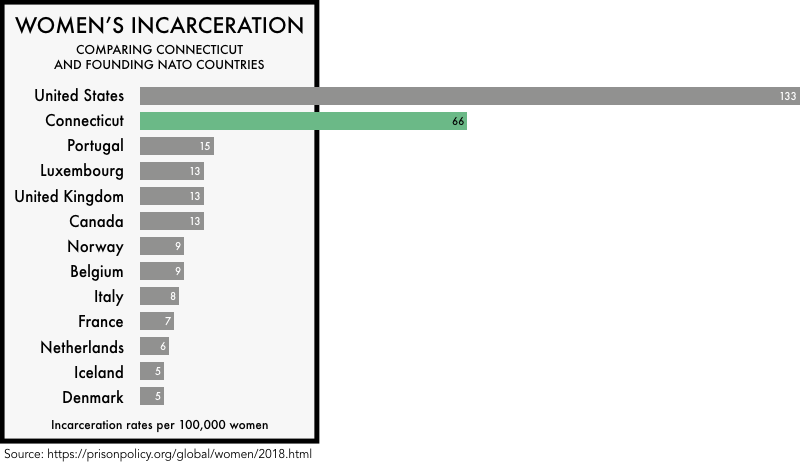 graphic comparing the incarceration rates of women the founding NATO members with the incarceration rates of women in the United States and the state of Connecticut. The incarceration rate of 133 per 100,000 for the United States and 66 for Connecticut is much higher than any of the founding NATO members