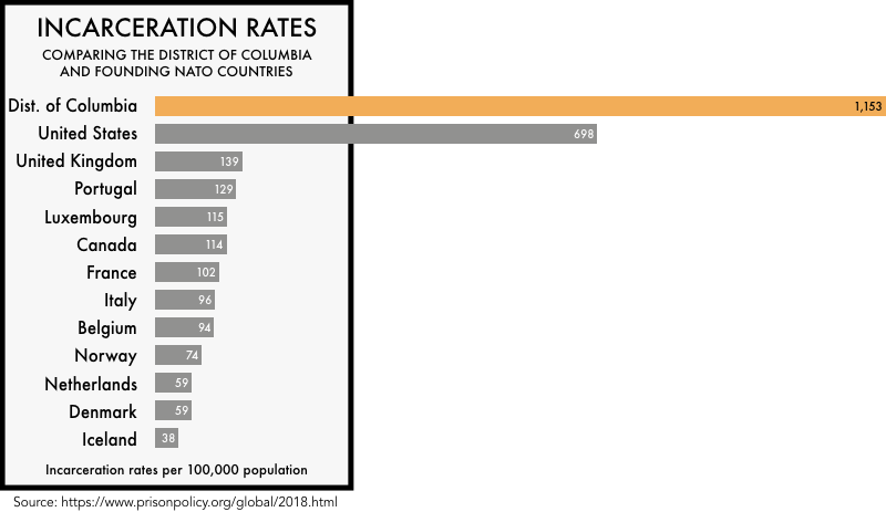 graphic comparing the incarceration rates of the founding NATO members with the incarceration rates of the United States and the District of Columbia. The incarceration rate of 698 per 100,000 for the United States and 1153 for District of Columbia is much higher than any of the founding NATO members