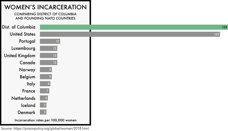 graphic comparing the incarceration rates of women the founding NATO members with the incarceration rates of women in the United States and the District of Columbia. The incarceration rate of 133 per 100,000 for the United States and 139 for District of Columbia is much higher than any of the founding NATO members