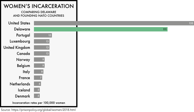 graphic comparing the incarceration rates of women the founding NATO members with the incarceration rates of women in the United States and the state of Delaware. The incarceration rate of 133 per 100,000 for the United States and 111 for Delaware is much higher than any of the founding NATO members