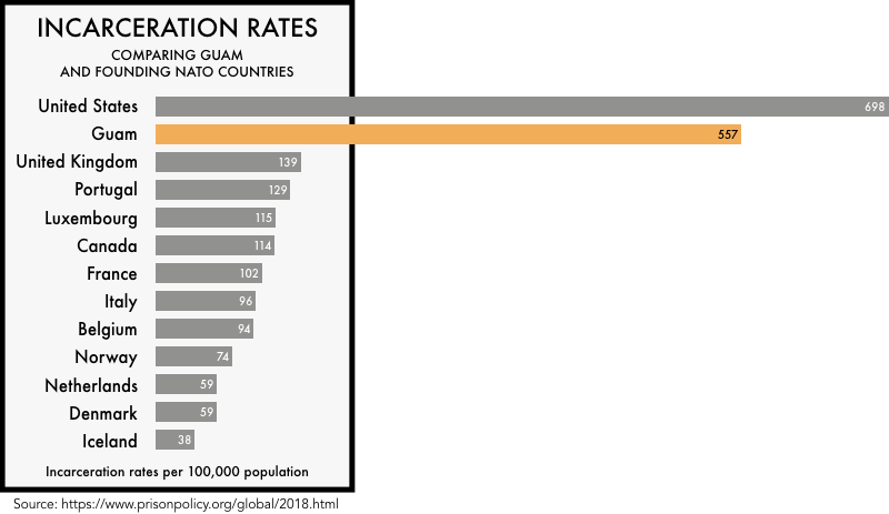 graphic comparing the incarceration rates of the founding NATO members with the incarceration rates of the United States and the island of Guam. The incarceration rate of 698 per 100,000 for the United States and 5567 for Guam is much higher than any of the founding NATO members