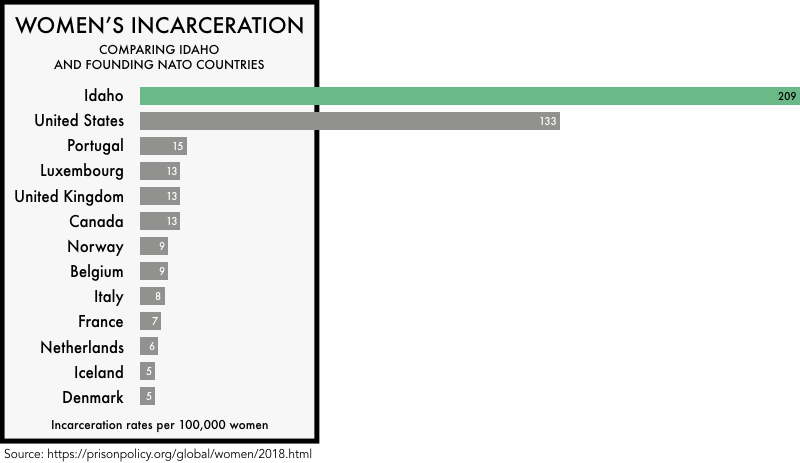 graphic comparing the incarceration rates of women the founding NATO members with the incarceration rates of women in the United States and the state of Idaho. The incarceration rate of 133 per 100,000 for the United States and 209 for Idaho is much higher than any of the founding NATO members