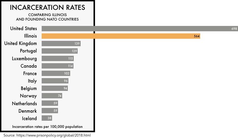 graphic comparing the incarceration rates of the founding NATO members with the incarceration rates of the United States and the state of Illinois. The incarceration rate of 698 per 100,000 for the United States and 564 for Illinois is much higher than any of the founding NATO members