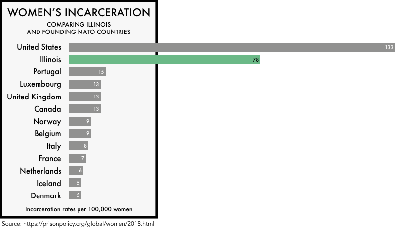 graphic comparing the incarceration rates of women the founding NATO members with the incarceration rates of women in the United States and the state of Illinois. The incarceration rate of 133 per 100,000 for the United States and 78 for Illinois is much higher than any of the founding NATO members
