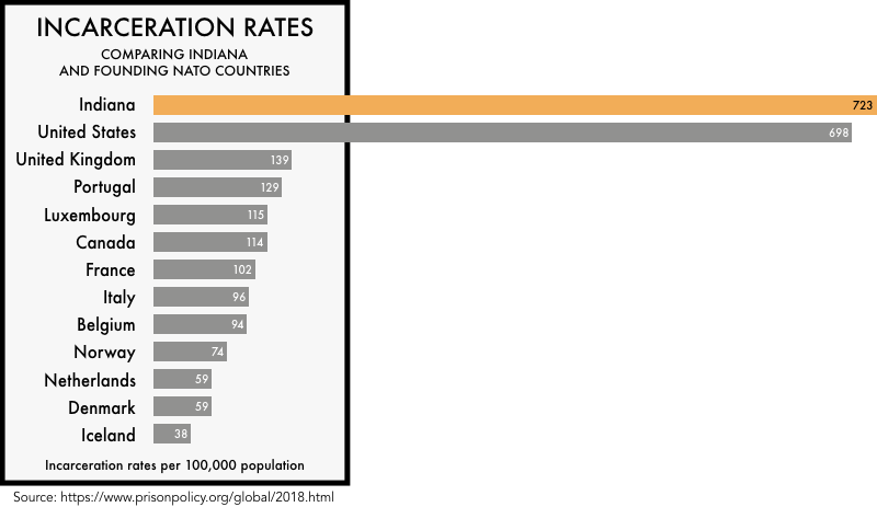 graphic comparing the incarceration rates of the founding NATO members with the incarceration rates of the United States and the state of Indiana. The incarceration rate of 698 per 100,000 for the United States and 723 for Indiana is much higher than any of the founding NATO members