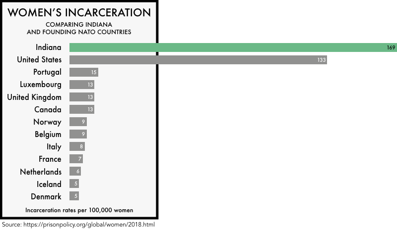 graphic comparing the incarceration rates of women the founding NATO members with the incarceration rates of women in the United States and the state of Indiana. The incarceration rate of 133 per 100,000 for the United States and 169 for Indiana is much higher than any of the founding NATO members